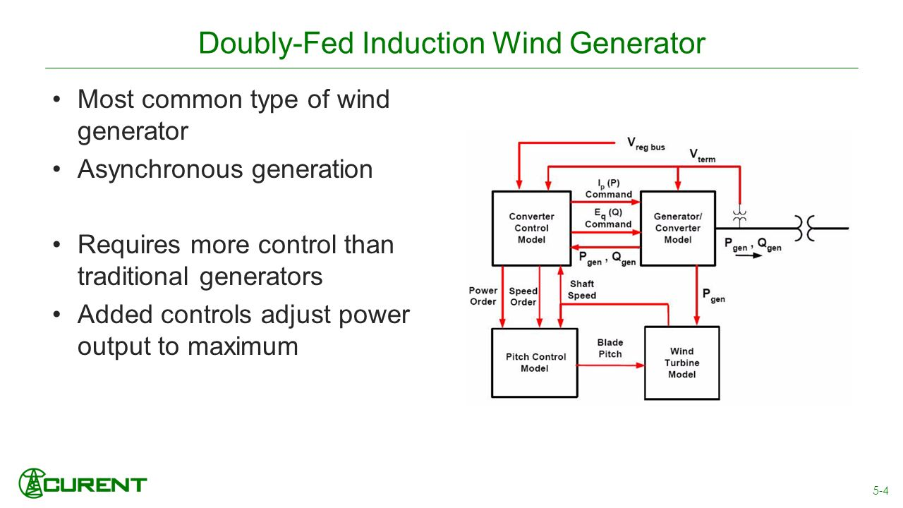 Modeling and control of a wind turbine driven doubly fed induction generator