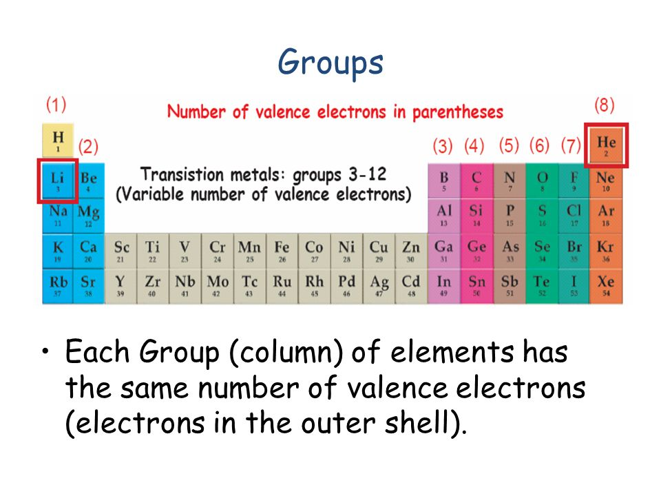 Periodic table periodic table of elements with names valence periodic table periodic table of elements with names valence electrons understanding the periodic table urtaz Gallery