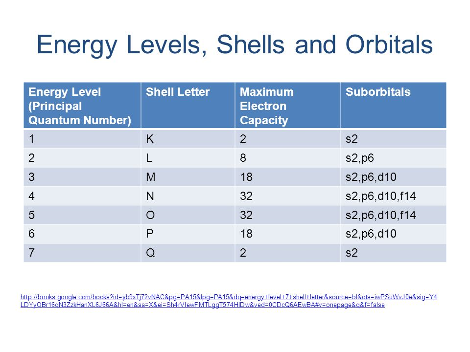 Energy Levels C Shells And Orbitals on Electron Energy Levels Bohr Model