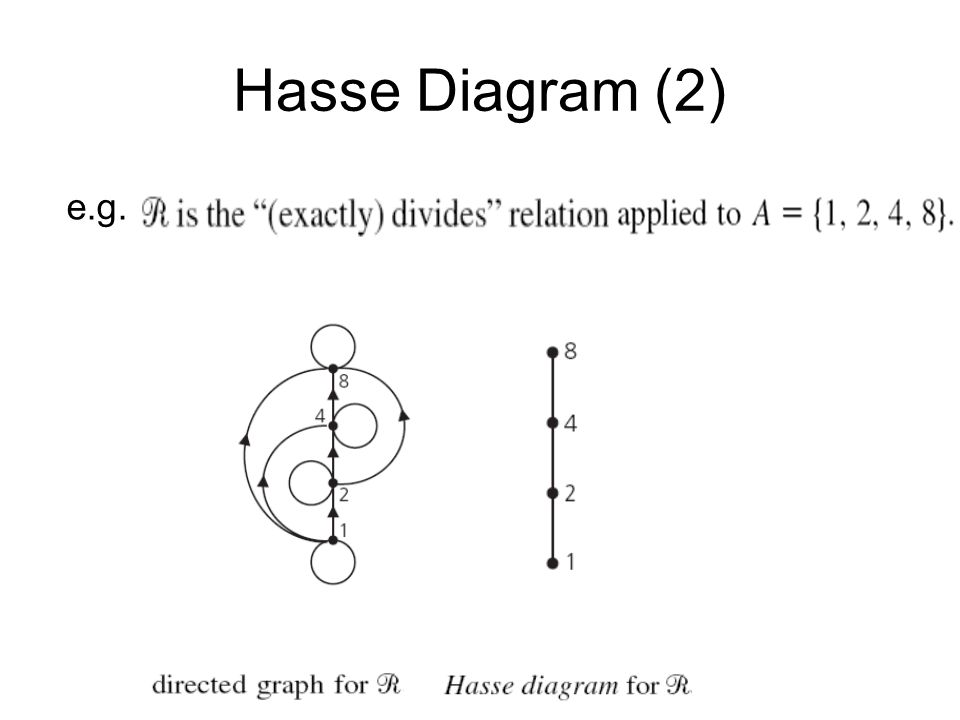 Hasse diagram generator 28 images hasse diagram wikimedia hasse ccuart Choice Image
