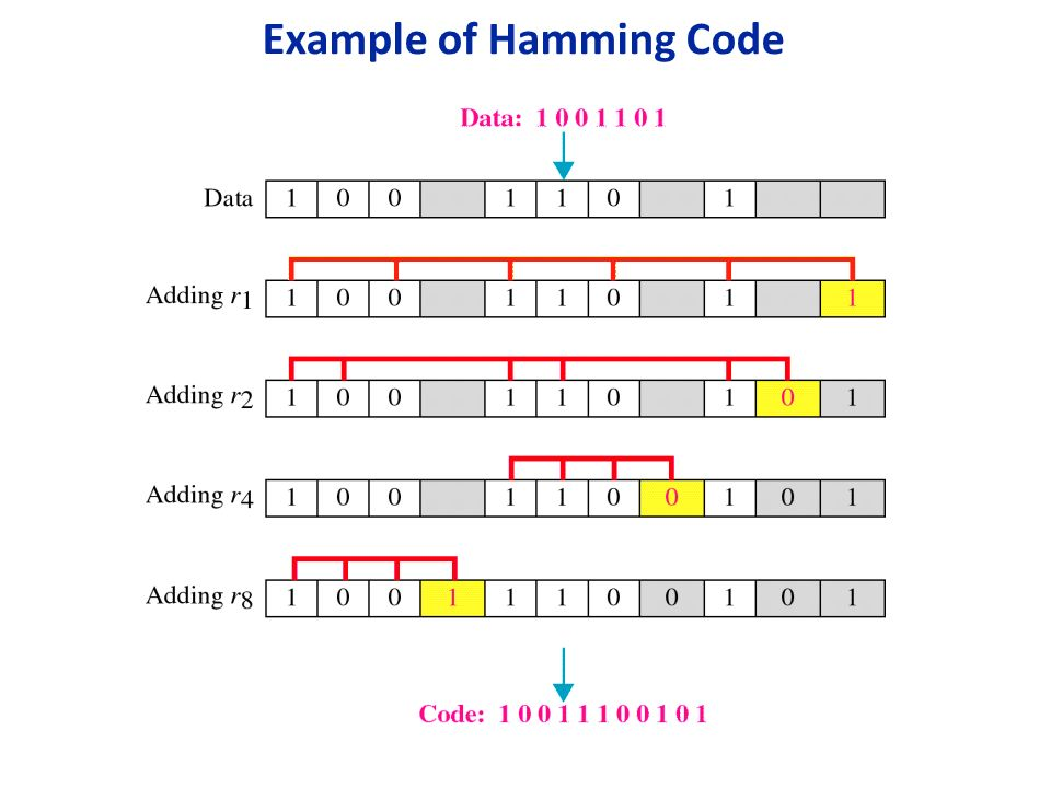 hammenhg hindu singles Calculating the hamming code the key to the hamming code is the use of extra parity bits to allow the identification of a single error create the code word as follows.