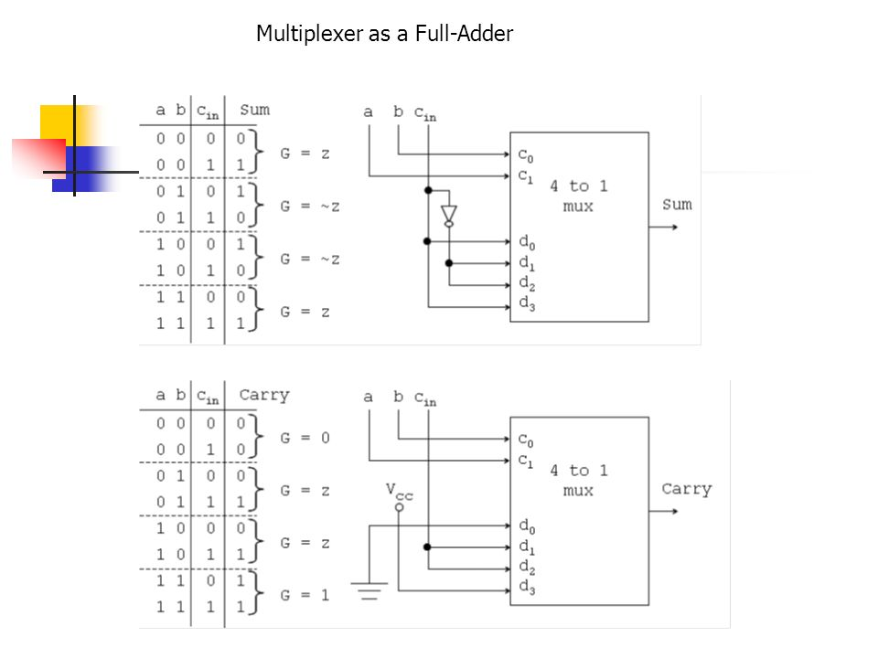 Logic diagram of 4x1 multiplexer wiring diagram with for 1 to 4 demux truth table