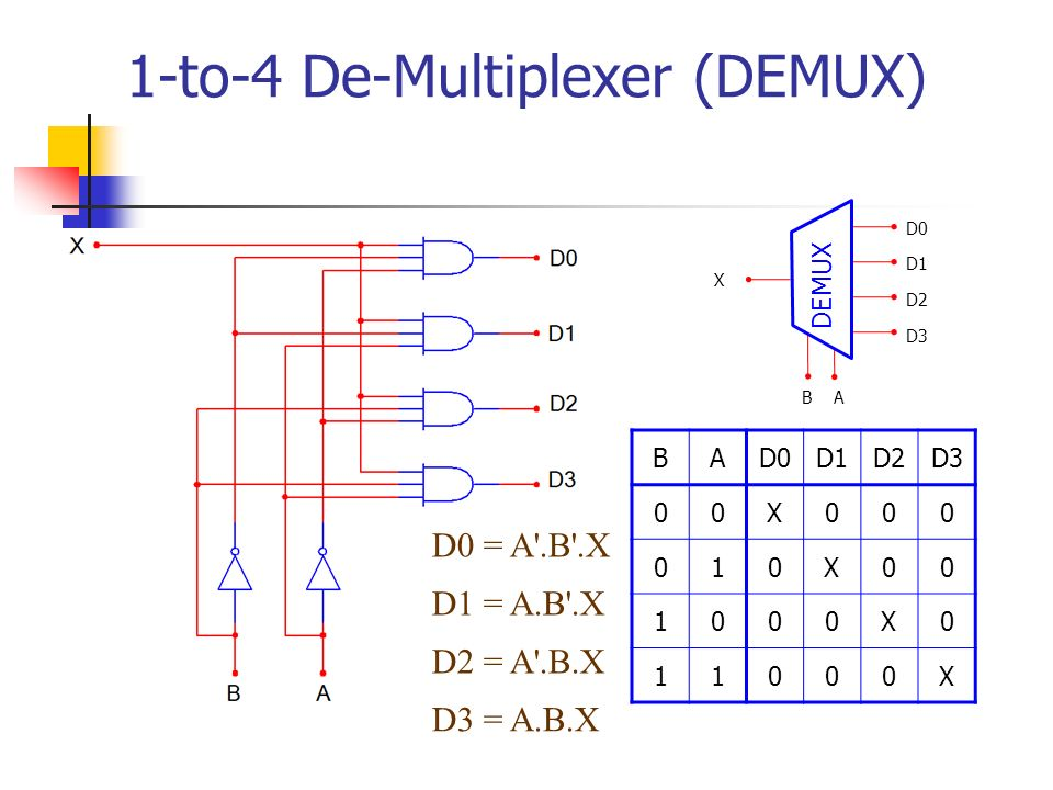 digital design module 2 multiplexer and demultiplexer