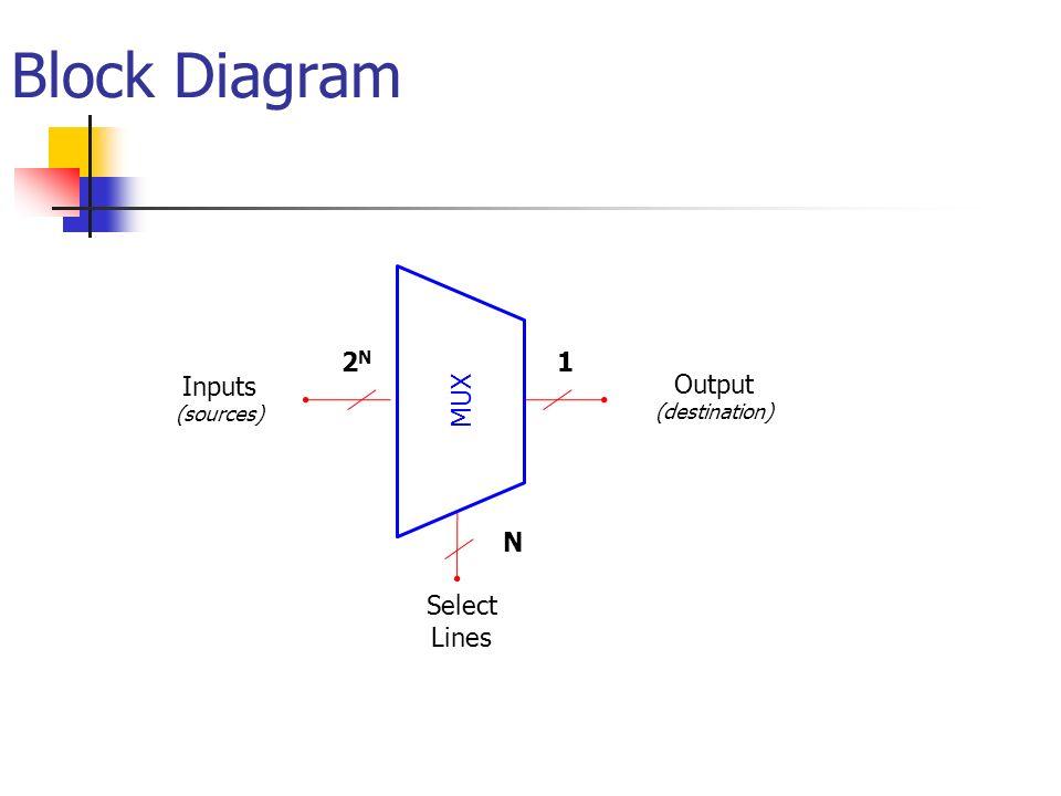 Digital design module 2 multiplexer and demultiplexer ppt video block diagram select lines inputs output 1 2n n mux sources ccuart Choice Image