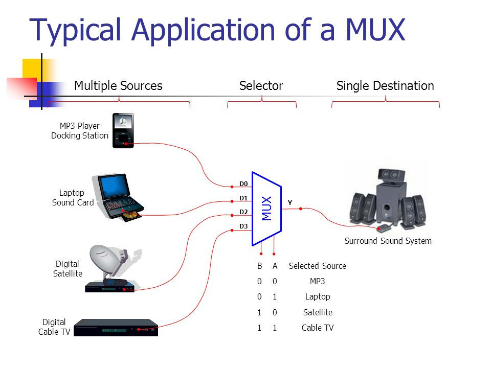 Digital design module 2 multiplexer and demultiplexer ppt video 6 typical application ccuart Choice Image