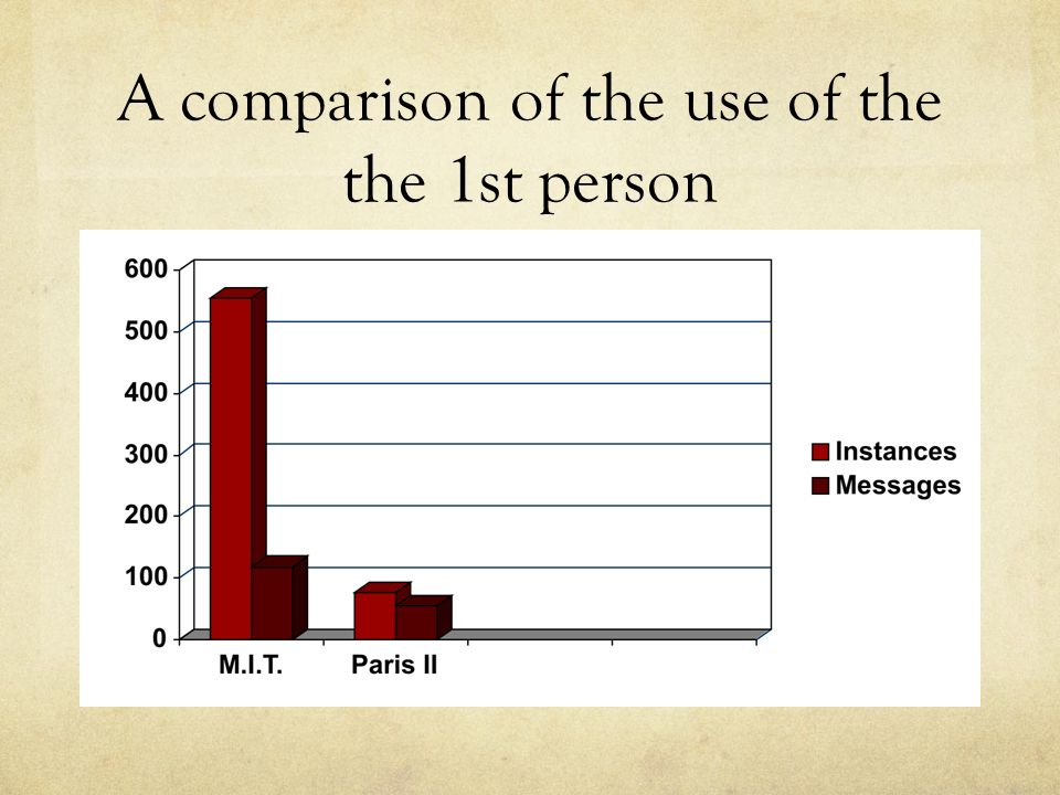 A comparison of the use of the the 1st person