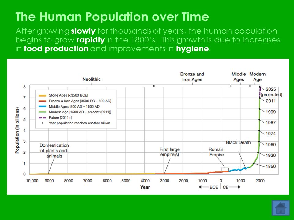 sci 230 human population growth week 9 As the human population grows and becomes more smart nature straight to your inbox every week article first appeared on the cool green science blog.
