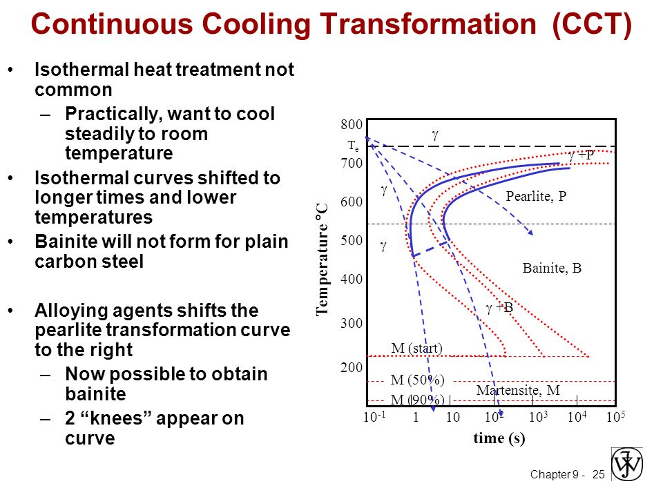 Me 330 engineering materials ppt video online download continuous cooling transformation cct ccuart Gallery