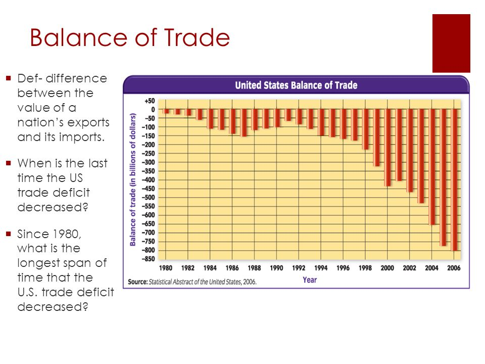 Balance of Trade Def- difference between the value of a nation's exports and its imports.