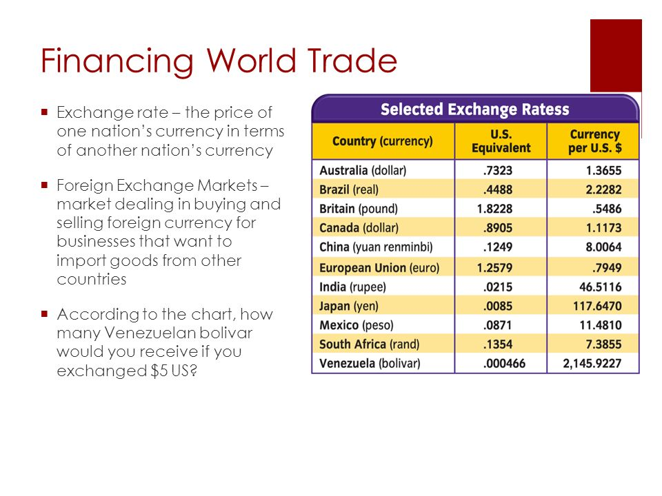 Financing World Trade Exchange rate – the price of one nation's currency in terms of another nation's currency.