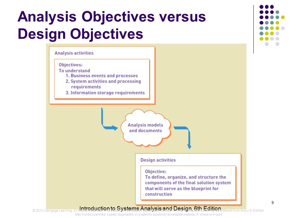 goals and objectives of systems analysis and design Analyzing business goals understanding your customer's business goals and constraints is a critical aspect of network design armed with a thorough analysis of your customer's business objectives, you can propose a network design that will meet with your customer's approval.