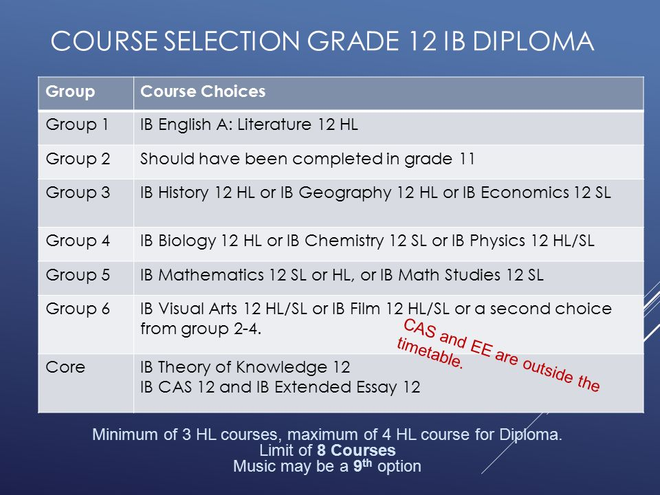 grades ib extended essay The extended essay is a core component of the ib diploma programme and lies at the heart of the ib diploma circle it is an integral compulsory component for candidates who.
