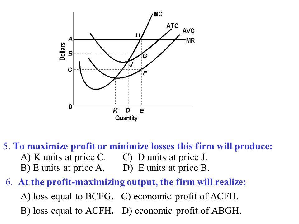 economics mrmc profit maximizingloss minimizing essay