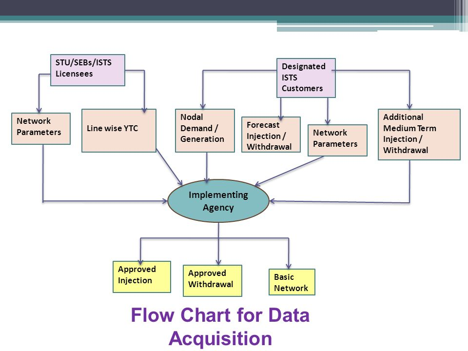 Line Chart Data Logger : Sharing of inter state transmission charges and losses