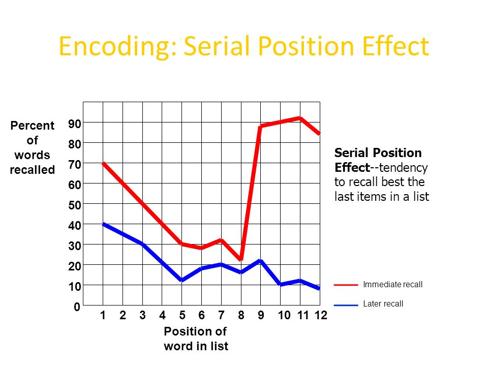 serial position effect in memory recall The serial position effect (spe) shows that, when given a list of items to  remember, individuals freely recall a greater percentage of items from.