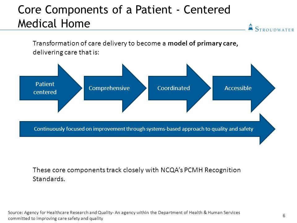 blum model for healthcare delivery Health program development major similarity is that both a logic model and the program theory provide on the processes behind the delivery of the health program.