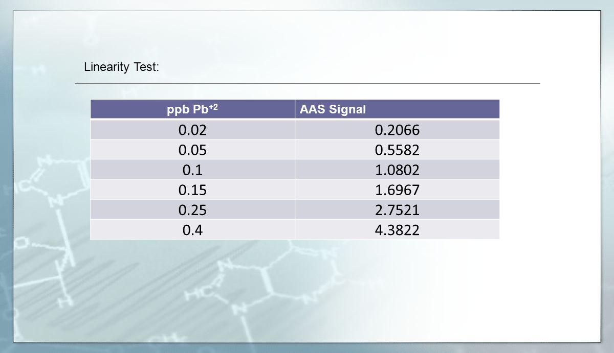 Linearity Test: ppb Pb+2. AAS Signal. 0.02. 0.2066. 0.05. 0.5582. 0.1. 1.0802. 0.15. 1.6967.