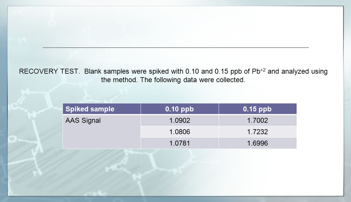 RECOVERY TEST. Blank samples were spiked with 0. 10 and 0