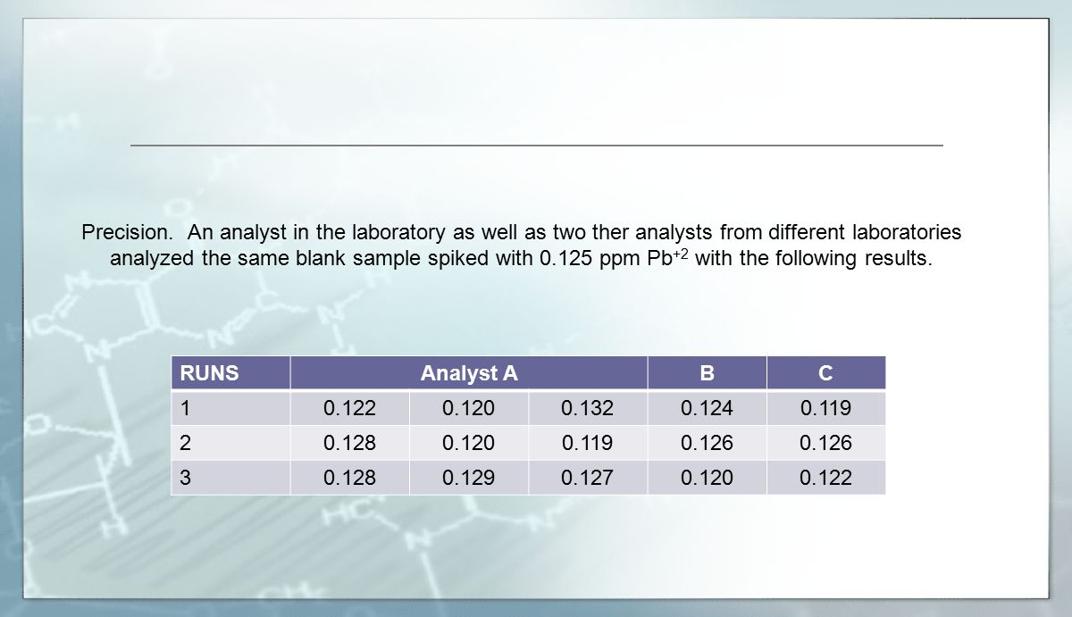 Precision. An analyst in the laboratory as well as two ther analysts from different laboratories analyzed the same blank sample spiked with 0.125 ppm Pb+2 with the following results.