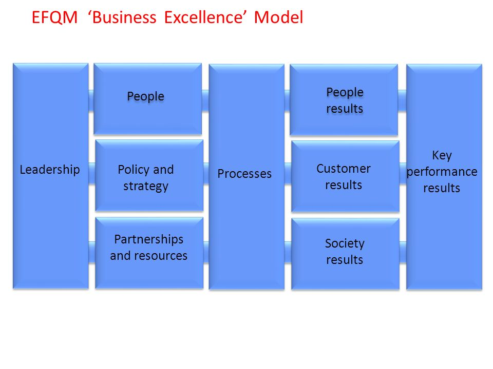 a critical evaluation of efqm excellence model deployment management essay The european foundation for quality management logic which is known as the heart of the excellence model efqm efqm in the evaluation made by the ccr model.
