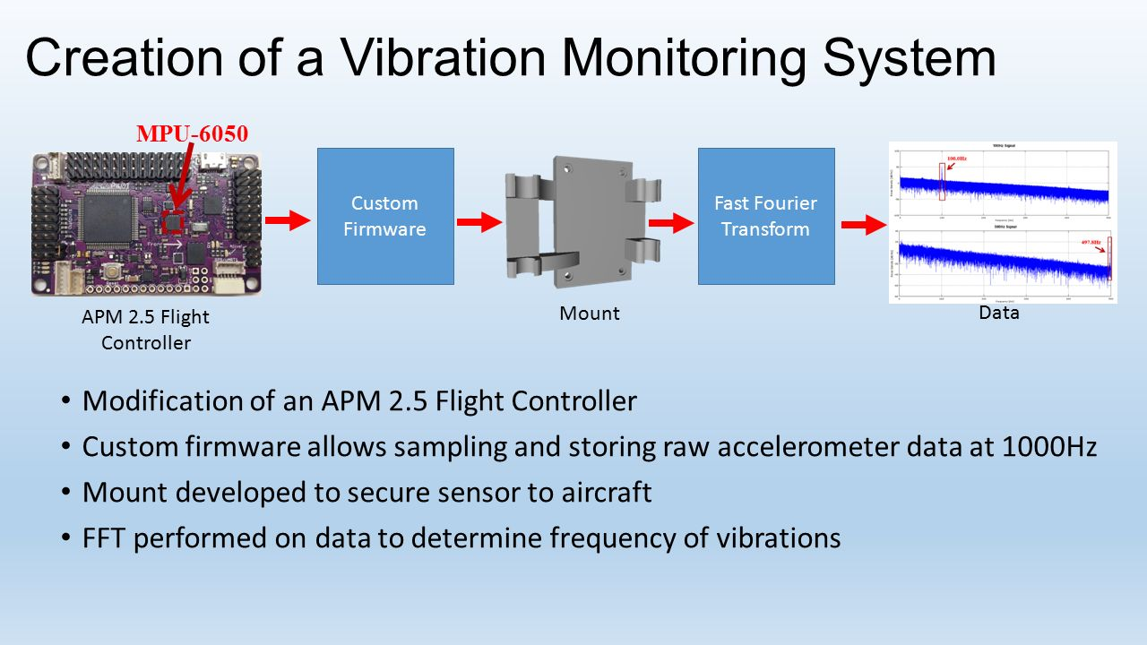 Vibration Monitoring System : Creation of a vibration monitoring system ppt download