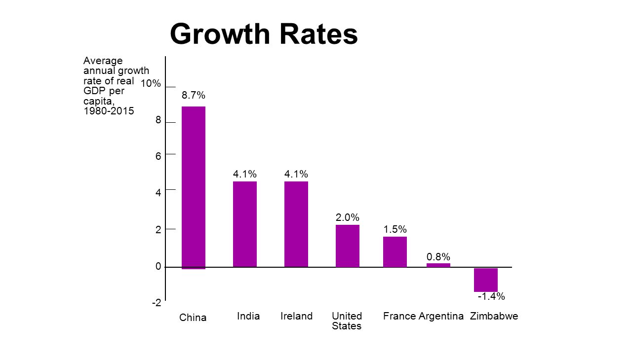 12 Growth Rates Average Annual Growth Rate Of Real Gdp
