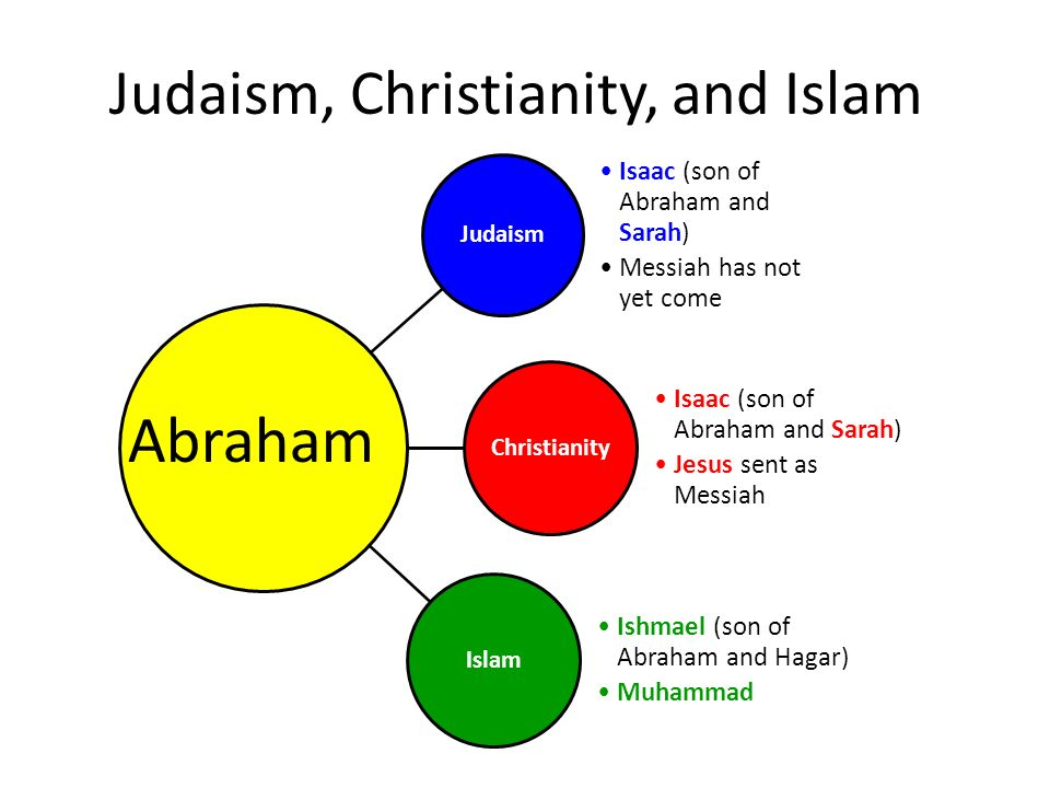 how judaism and christianity diverged Both islam and christianity say that god is totally other and beyond human comprehension christianity stands apart from both judaism and islam.