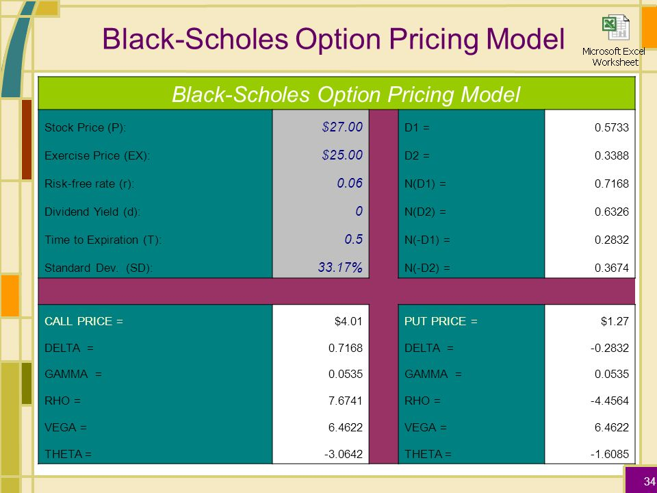 Employee stock options black scholes model