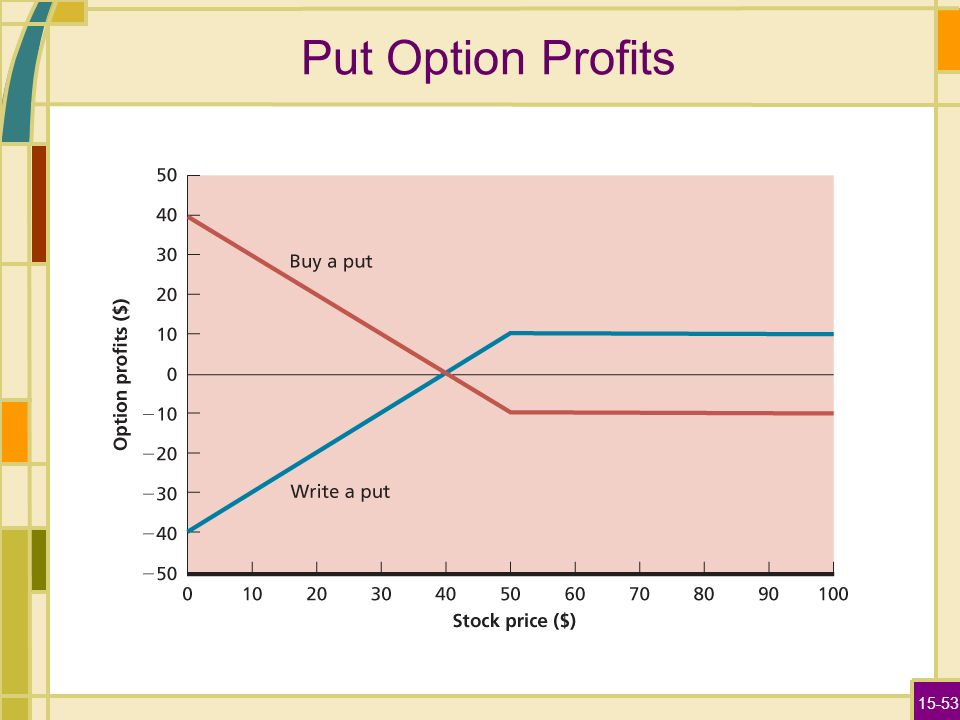 Stock options profitable