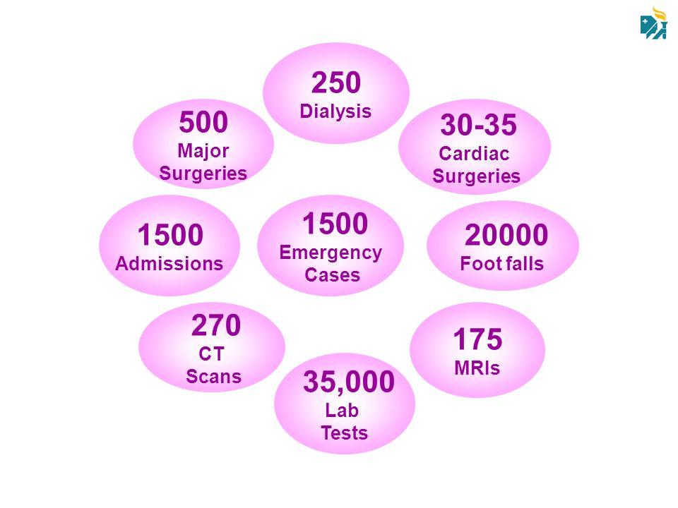 250 500 30-35 1500 1500 20000 270 175 35,000 Dialysis Major Cardiac