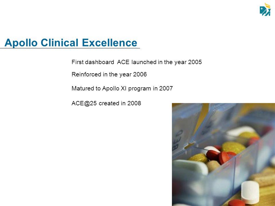 Apollo Clinical Excellence