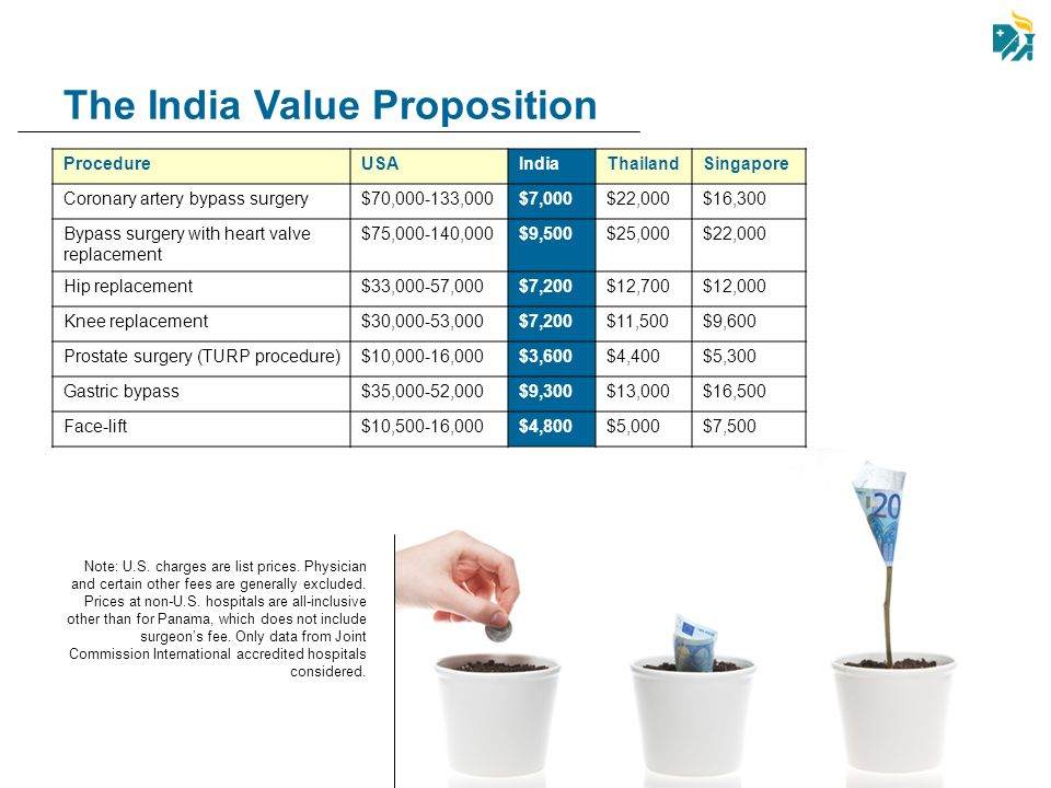 The India Value Proposition
