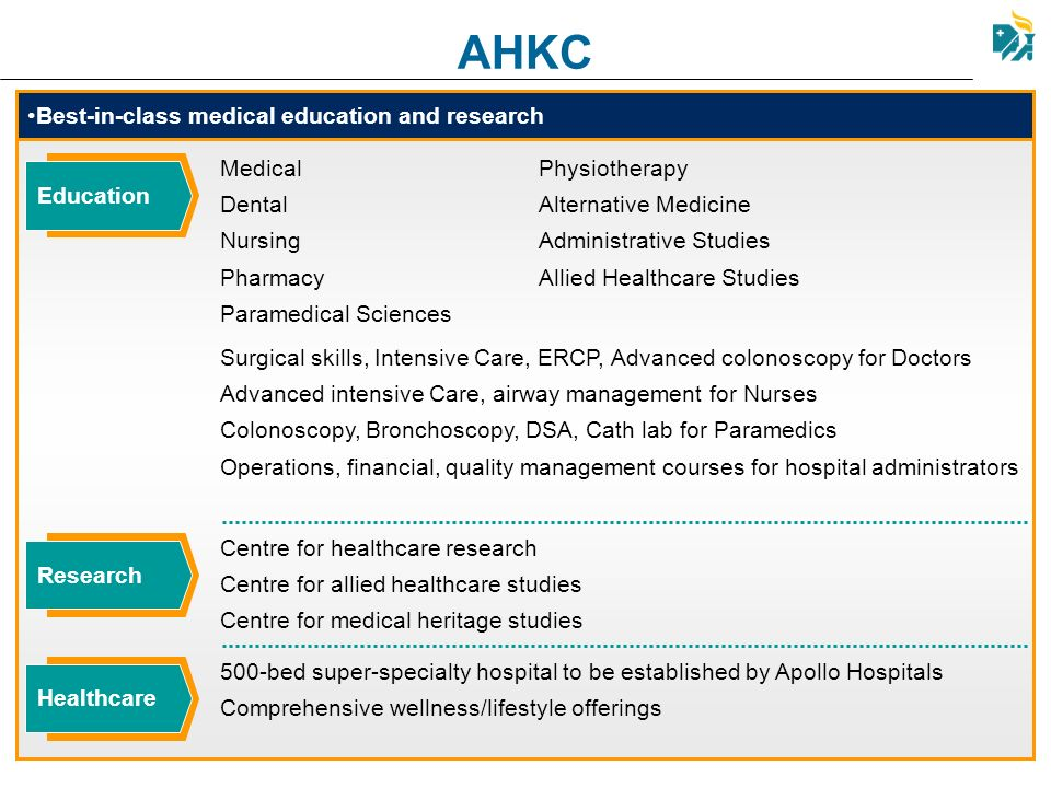 AHKC Best-in-class medical education and research. Medical. Dental. Nursing. Pharmacy. Paramedical Sciences.