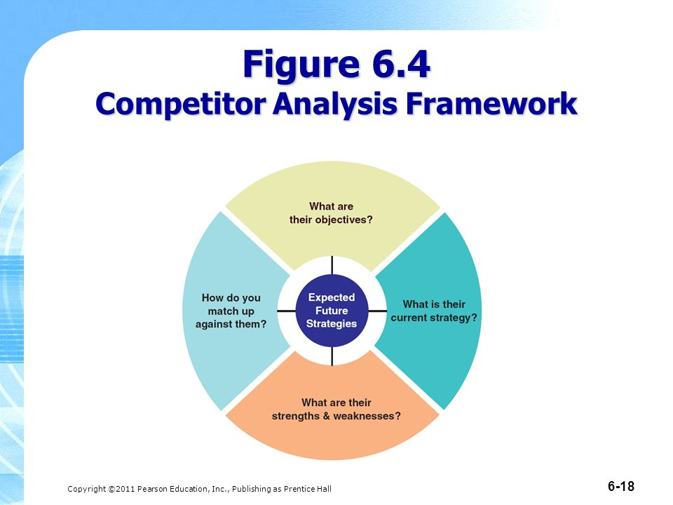 Market Structure And Competitor Analysis  Ppt Download