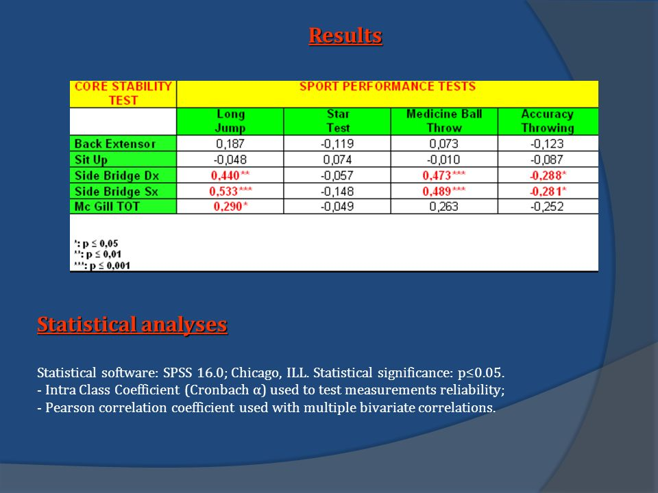 Results Statistical analyses