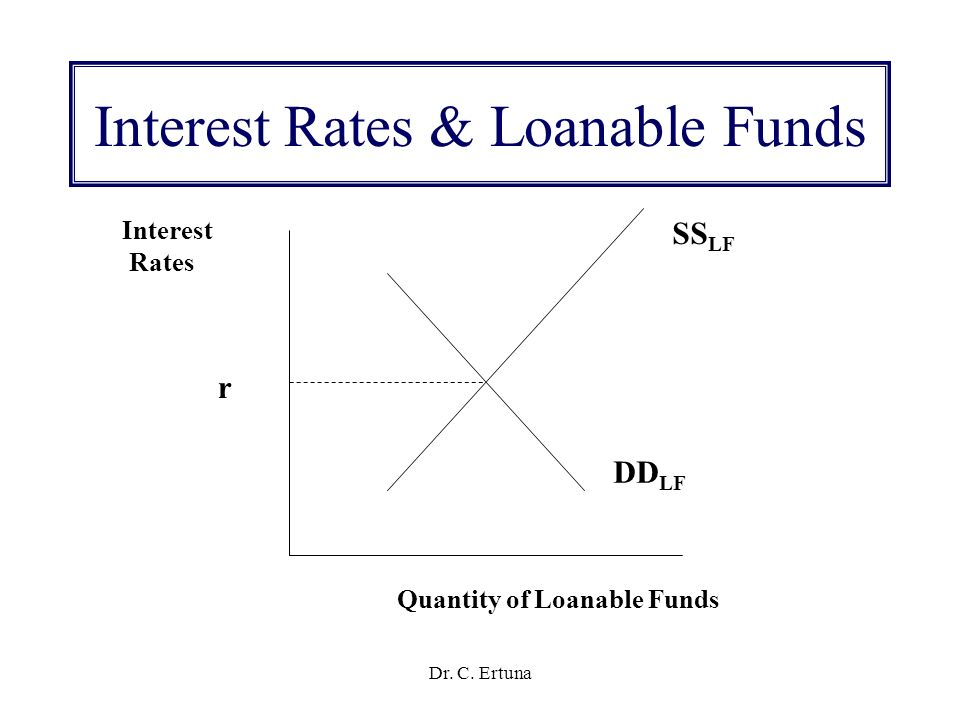 loanable funds C neither curve shifts, but the quantity of loanable funds supplied increases and the quantity demanded decreases as the interest rate rises to equilibrium.