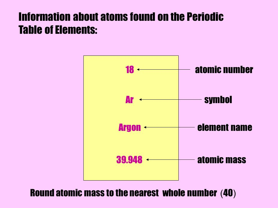 Elements Definition Matter That Is Made Up Of Only One Kind Of Atom Ppt Download