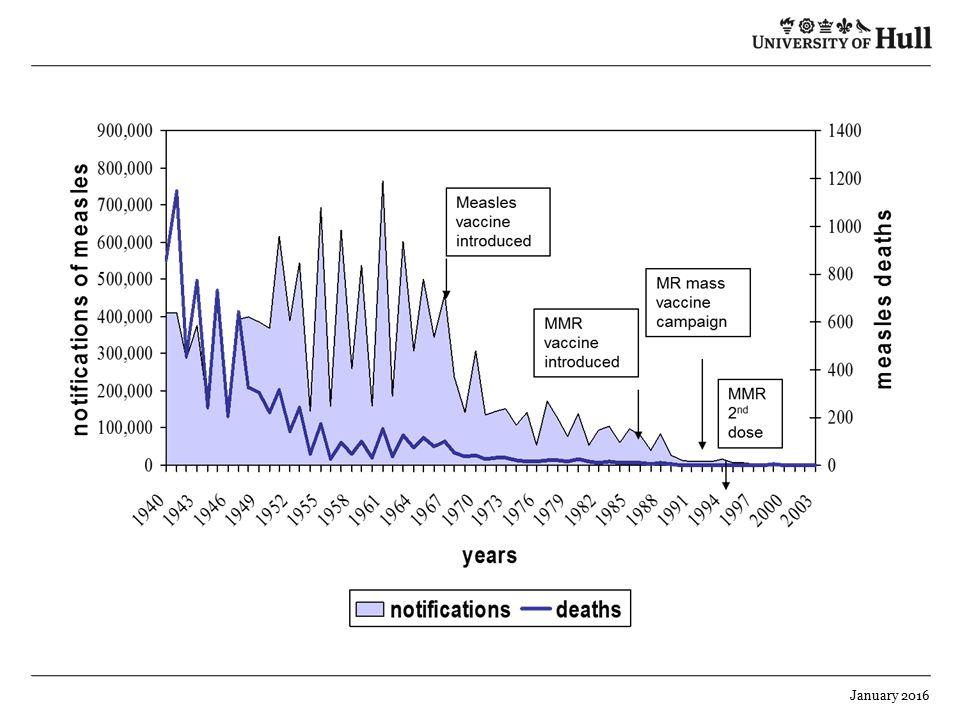 Vaccine Preventable Diseases Vpd Ppt Download