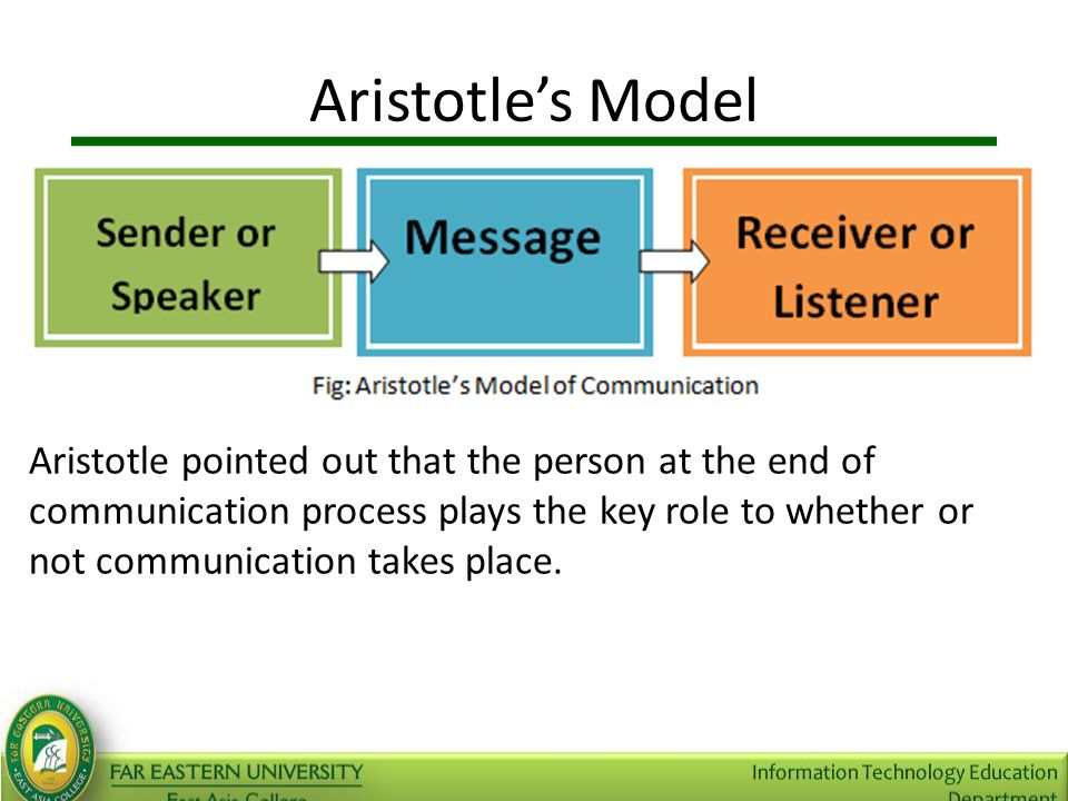 types fields and roles of communication Signal communication or signaling has long played an important role in   messages, orders and reports both in the field and between all armed  method  approximately 10-15 words/ per minute, but it is usable when other types of radio.