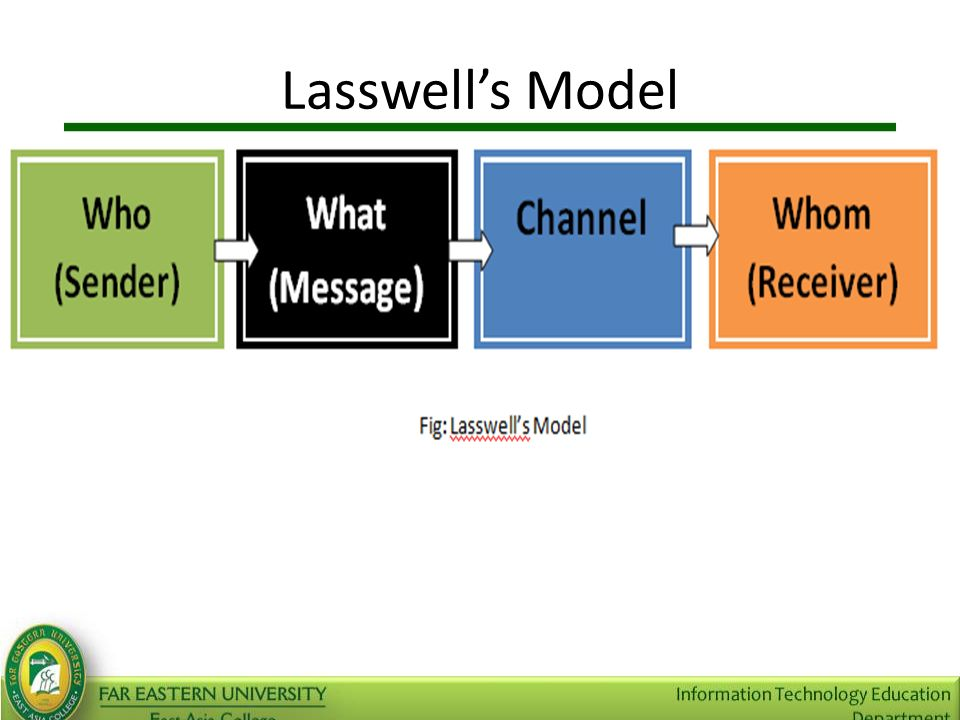 Types of communication and communication model ppt video online 18 lasswells model ccuart Gallery