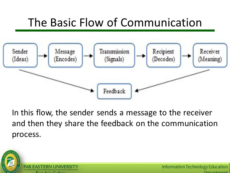 the hierarchy in the flow of communication Pros & cons of a hierarchical organizational structure  this streamlines communication flow as employees provide  a drawback of hierarchy is that it.