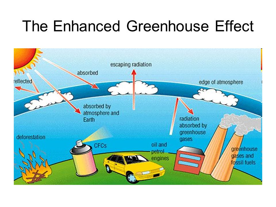 an analysis of the enhanced greenhouse effect The warm earth: greenhouse effect, or atmospheric pressure july 30th, 2016 by an analysis of the enhanced greenhouse effect roy w special article.