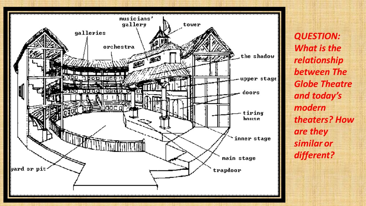 Globe Theatre Diagram With Labels Images How To Guide