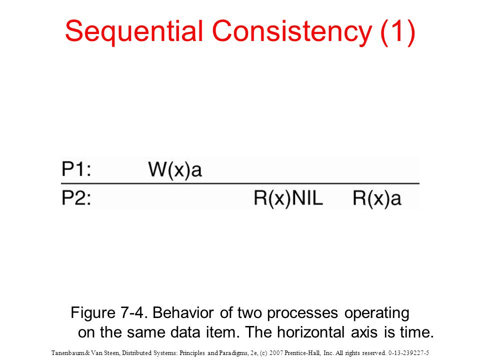 Sequential Consistency (1)