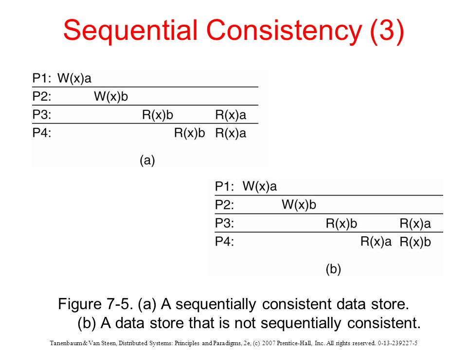 Sequential Consistency (3)
