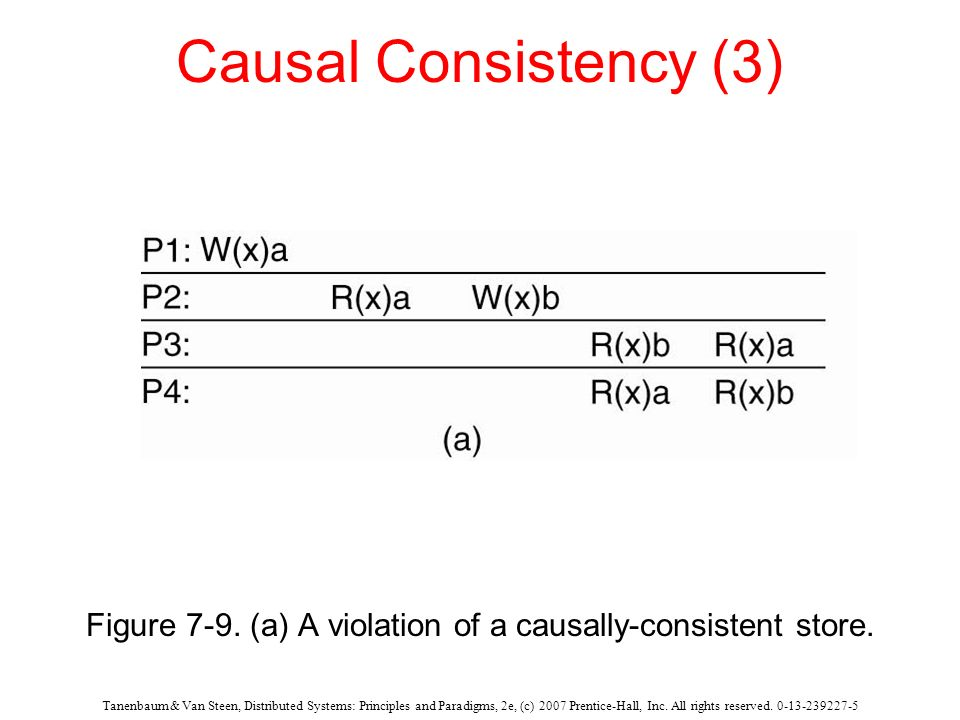 Figure 7-9. (a) A violation of a causally-consistent store.