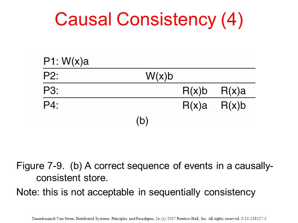 Causal Consistency (4) Figure 7-9. (b) A correct sequence of events in a causally-consistent store.