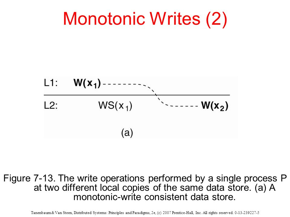 Monotonic Writes (2)