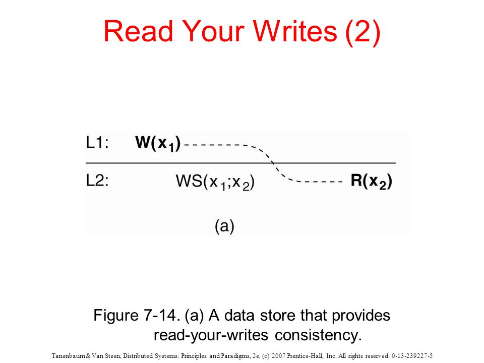 Read Your Writes (2) Figure 7-14. (a) A data store that provides read-your-writes consistency.