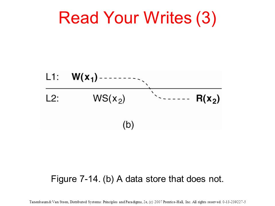 Figure 7-14. (b) A data store that does not.